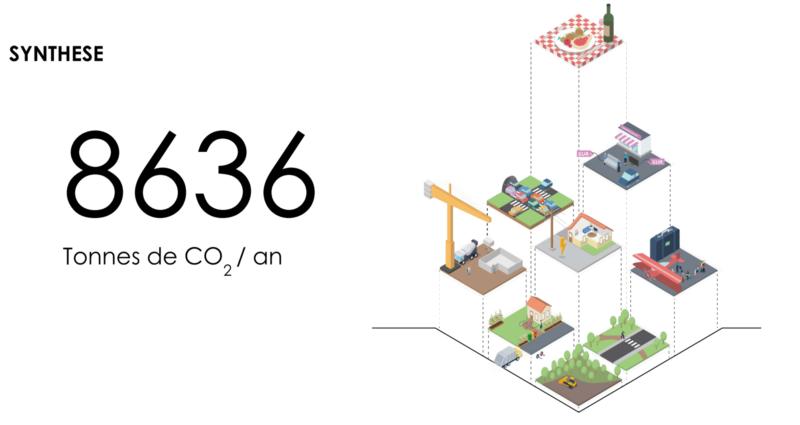Bilan carbone.  - Ecoquartier des Facultés, Saint-Maur-des-Fossés