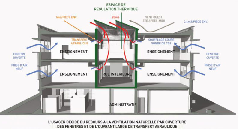 Schémas : AIAE- Collège Jean-Auriac, Arveyres